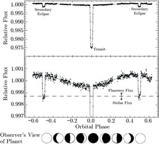 圖2 熱木星 HD 189733b 的在 4.5 μm 波段的相曲線[8]