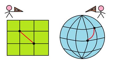 图1 (左)平面上两点距离;(右)球面上两点距离(图片来源:作者绘制)