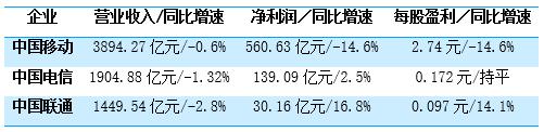 ▲三大运营商2019年上半年业绩 数据来源:Wind 制外:汪建君