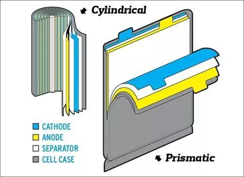 圆柱形与软包锂离子电池的结构