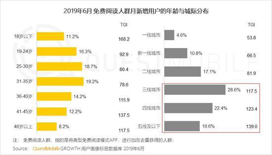 中国移动互联网2019半年大报告-CNMOAD 中文移动营销资讯 79
