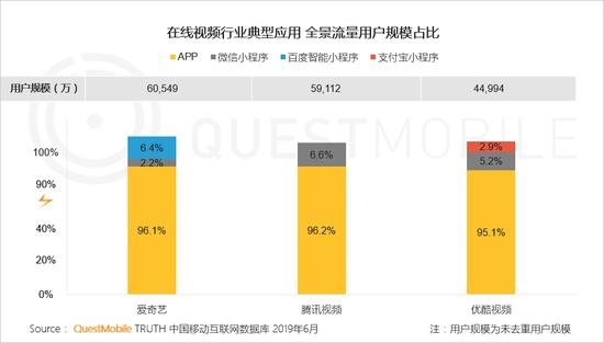 中国移动互联网2019半年大报告-CNMOAD 中文移动营销资讯 62