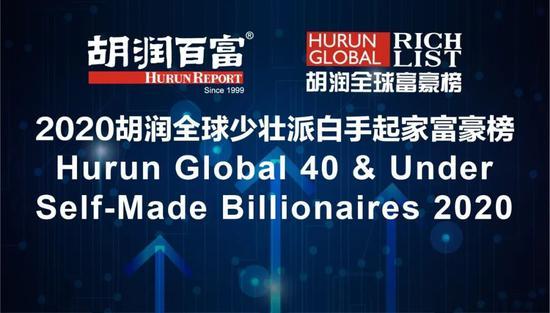 2020胡润全球少壮派白手起家富豪榜发布 扎克伯格蝉联首富
