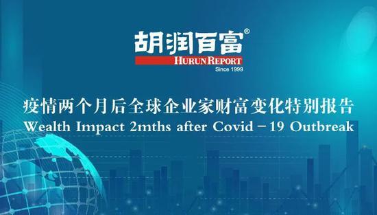 胡润百富:全球百强企业家近两月损失2.6万亿元