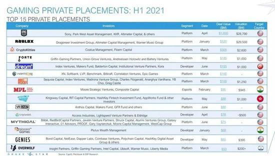 2021上半年Top 15并�案