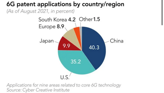 6G专利国家(地区)申请量。图源:《日经亚洲评论》
