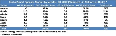 全球智能音箱厂商2018年第四季度出货量排名:亚马逊、谷歌、阿里巴巴、百度、小米、苹果
