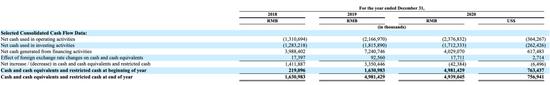 瑞幸的经营现金流依然为负,图源:瑞幸2020年年报