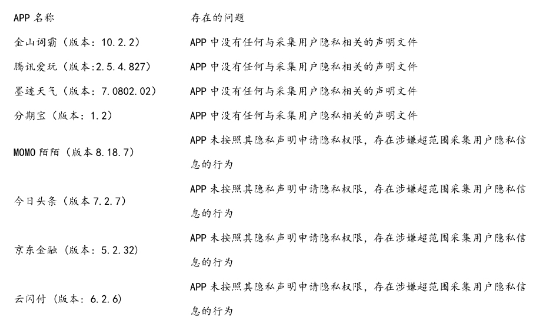 MOMO/今日頭條等涉嫌違規采集公民隱私 已下架38434款有害App