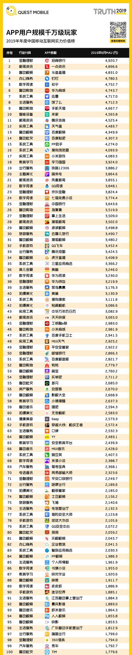 中国移动互联网2019半年大报告-CNMOAD 中文移动营销资讯 104