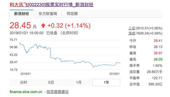 ▲图注:科大讯飞近1年的股价表现(出处:网络,新浪财经)