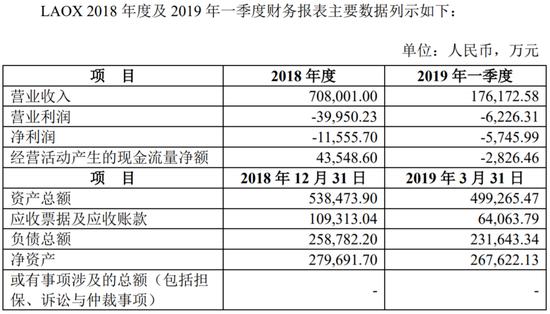 也因此,苏宁才不想让LAOX继续纳入上市公司的合并报表中。
