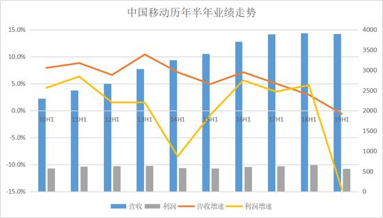 中国移动历年半年业绩走势