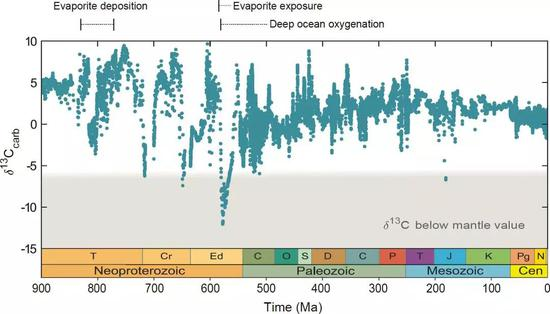 距今9亿年来海水碳同位素(δ13C)记录(图片来源:南京古生物所)