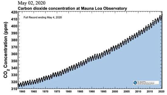 全球CO₂排放量相较于前一年的变化,2020年预估值显示为红色。(图片来源:国际能源署Global Energy Review)