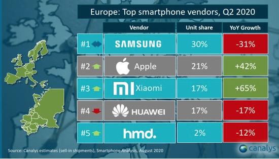 2020Q2欧洲智能手机市场情况,图源Canalys