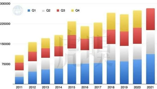 2011~2021 年苹果总营收(百万美元),请注意 2021 年度第四季度(七至九月)尚未计算。
