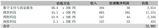 图6:STOP估值(基本情形)来源:公司原料、中泰国际钻研部