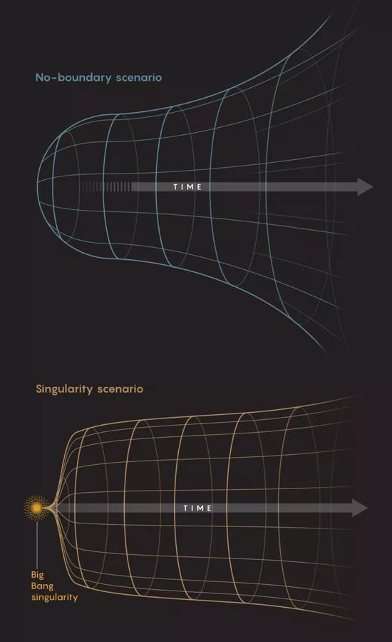 关于宇宙起源的无边界模型和奇点模型。图片来源:5W Infographics for Quanta Magazine