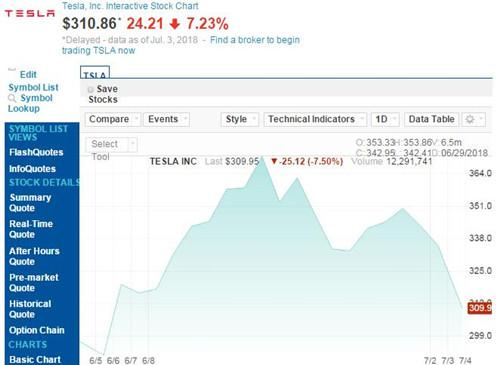 特斯拉股价连续两个交易日下跌 周二跌幅超过7%