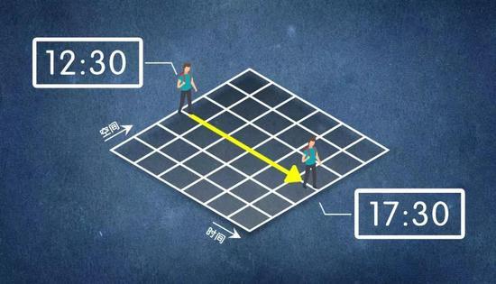 三个空间坐标和一个时间坐标是确定我们在四维时空中的位置所必须的。