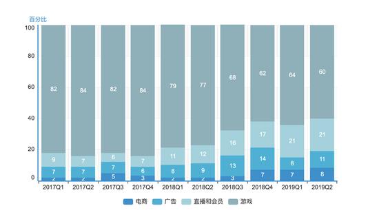 数据来源B站财务报告,上市之前数据为财报同比倒推