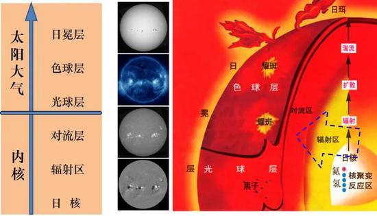 太阳大气层状结构
