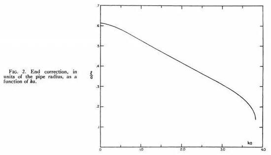 计算的尾端修整l/a(a为管半径)与归一化频率ka之间的有关
