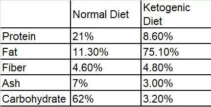 研究者使用的饮食方案,生酮饮食中脂肪占了四分之三