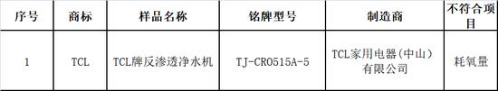 北京市消协:朗诗德、爱尼克斯等三款净水器析出有毒有害物质