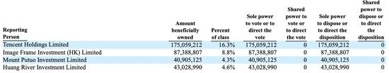 来源:美国证券交易委员会(SEC)文件