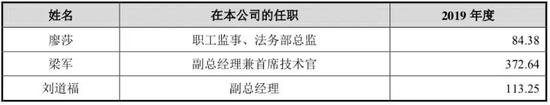 公司董事、监事、高管及核心技术人员薪酬情况
