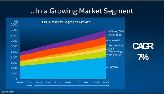 全球FPGA市场的年均增长率会达到7%(图片来自:gartner.com)