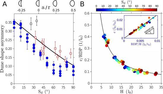 图3 穹状沙丘的动力学机制。A。 穹状沙丘的形态特征与风况的关系。B。 穹状沙丘的移动速度与高度的关系。