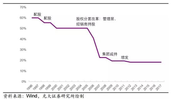 格力集团持股比例变化(图片来源:光大证券)