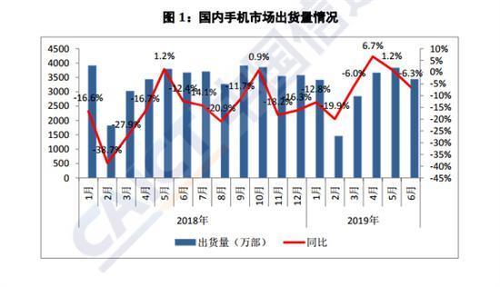 6月上新机型下降48.6% 4G手机出货量占比96.9%