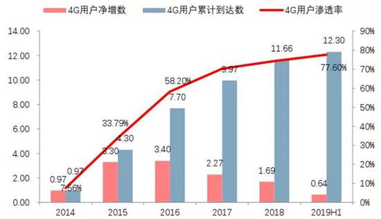 ▲中国4G用户的发展情况(亿户)