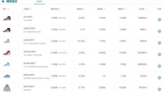 某交易网站上的热门鞋型价格走势