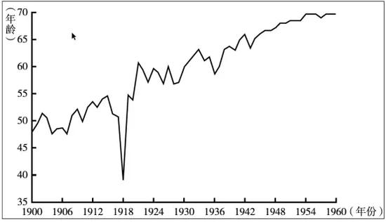 (美国1900年-1960年的年人口平均寿命)