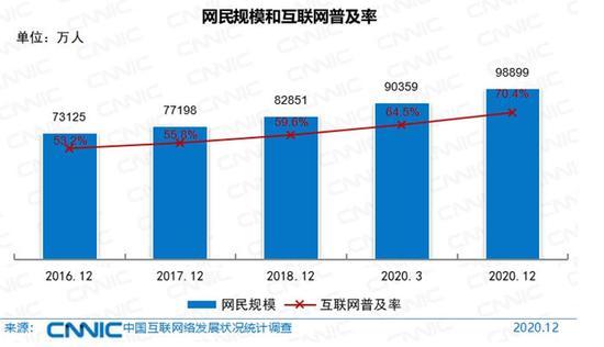 中国网民规模和互联网普及率。图片来源:CNNIC