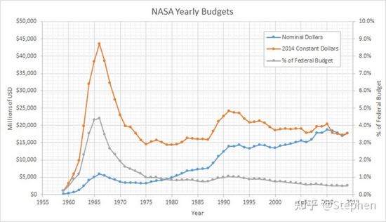 NASA预算图表