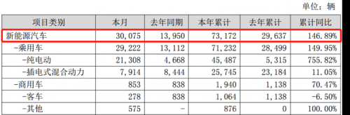 比亚迪第一季度营收303.04亿元 今年目标销售65万辆汽车