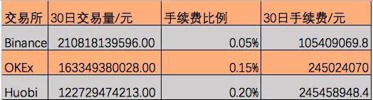 三大交易所30日手续费收入统计,OKEx按照0.15%计算