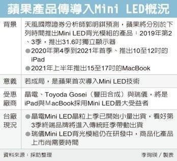 mini LED技术