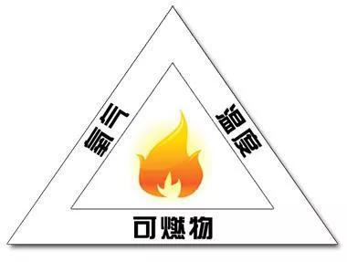 燃烧三角(图源:化学教科书)
