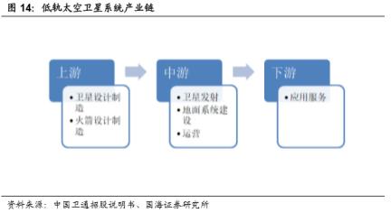 图9:低轨卫星产业链