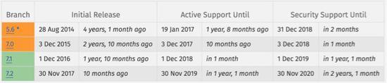 是时候更新你的PHP版本了 —— PHP 5版年底终止安全更新