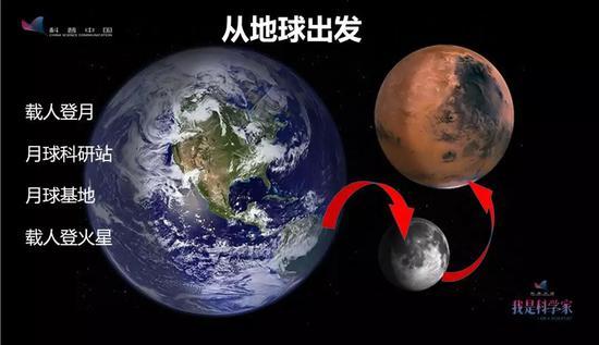 重返月球现在已经成为世界各国的共识,吾们来举几个例子。