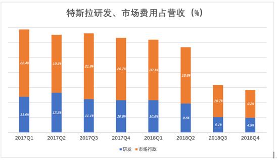 """2018年H2特斯拉终于""""翻身"""",Q3、Q4分别实现2.55亿美元和2.1亿美元净利润。"""