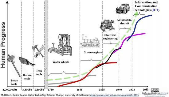 人类科技发展曲线图(来源:M.Hilbert)